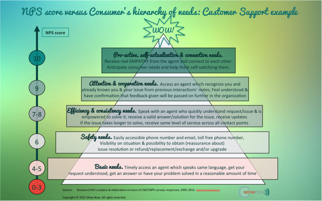 Net-Promoter-Score-hierarchy-needs-NPS-score-explained-whit-customer-hierarchy-needs-2