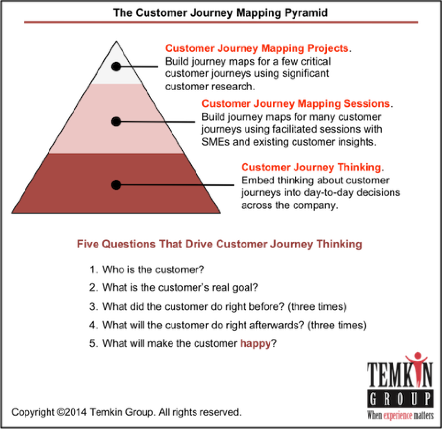 CX-Design-Customer Journey-Pyramid