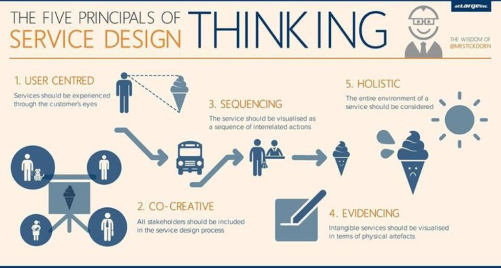 CX-Design-Design-Thinking
